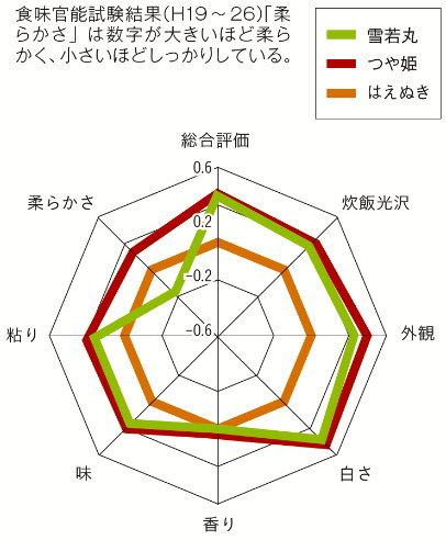 雪若丸とつや姫との食味の違いを表したグラフ