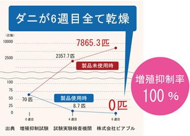 ダニ増殖抑制試験の結果を示すグラフ
